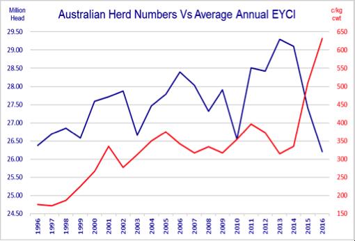Herd no vs annual EYCI1996