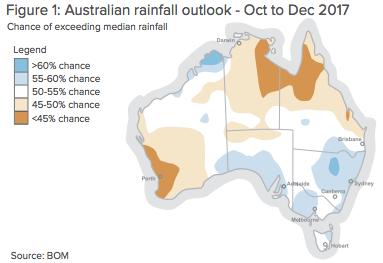 Australian rainfall outlook Oct to Dec 2017