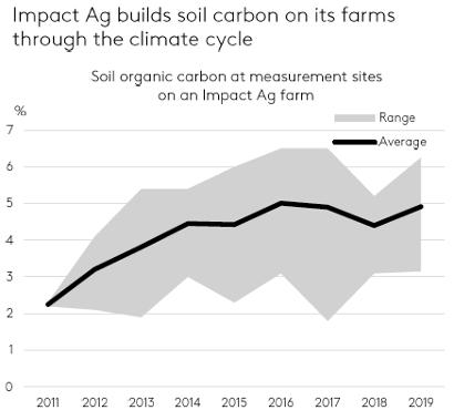 Building carbon on farms